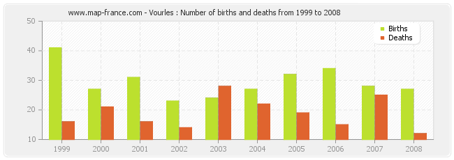 Vourles : Number of births and deaths from 1999 to 2008