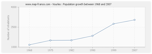 Population Vourles