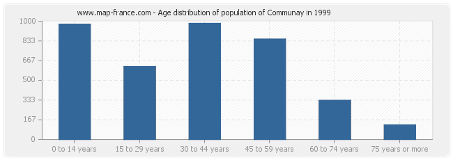 Age distribution of population of Communay in 1999