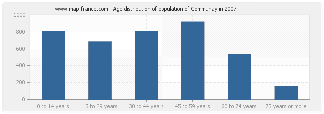 Age distribution of population of Communay in 2007
