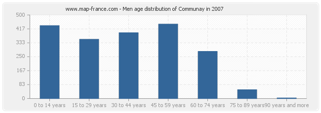 Men age distribution of Communay in 2007