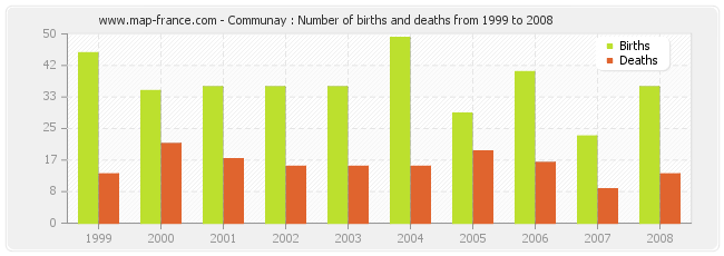 Communay : Number of births and deaths from 1999 to 2008