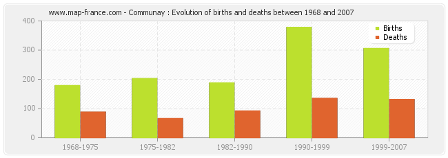 Communay : Evolution of births and deaths between 1968 and 2007