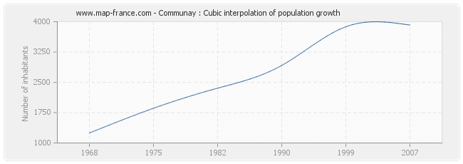 Communay : Cubic interpolation of population growth