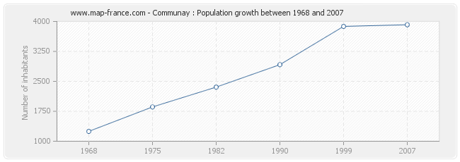 Population Communay