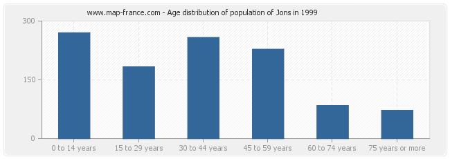 Age distribution of population of Jons in 1999