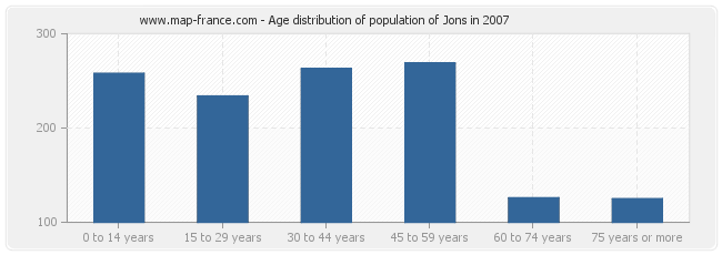 Age distribution of population of Jons in 2007