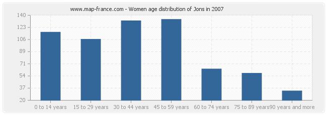 Women age distribution of Jons in 2007