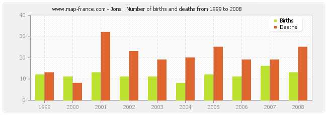 Jons : Number of births and deaths from 1999 to 2008