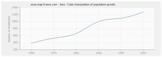 Jons : Cubic interpolation of population growth