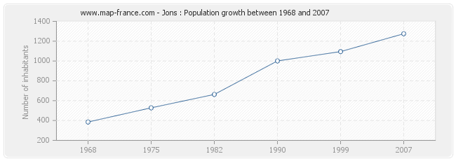 Population Jons