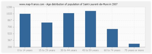Age distribution of population of Saint-Laurent-de-Mure in 2007