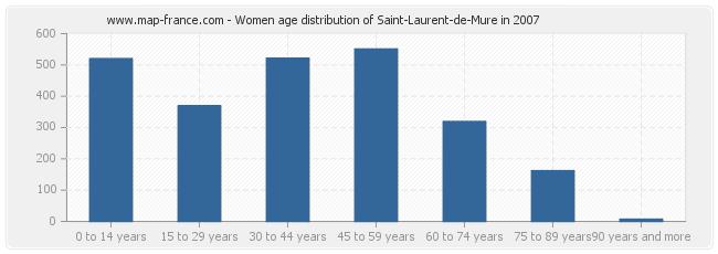 Women age distribution of Saint-Laurent-de-Mure in 2007