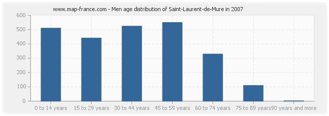 Men age distribution of Saint-Laurent-de-Mure in 2007