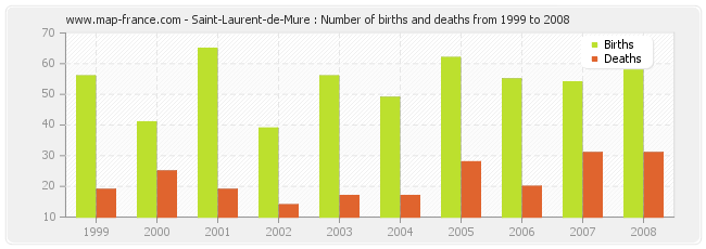 Saint-Laurent-de-Mure : Number of births and deaths from 1999 to 2008