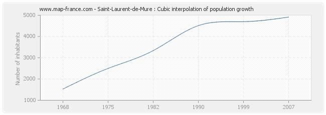 Saint-Laurent-de-Mure : Cubic interpolation of population growth