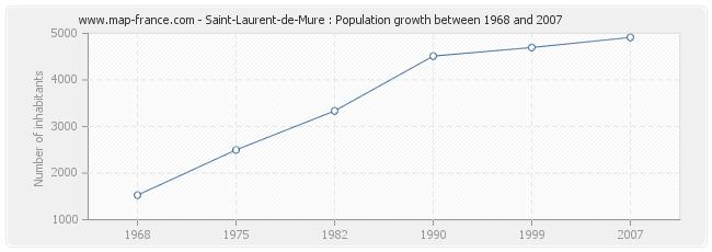 Population Saint-Laurent-de-Mure