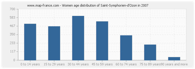 Women age distribution of Saint-Symphorien-d'Ozon in 2007