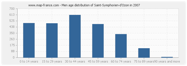 Men age distribution of Saint-Symphorien-d'Ozon in 2007