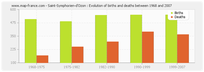 Saint-Symphorien-d'Ozon : Evolution of births and deaths between 1968 and 2007