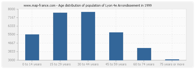 Age distribution of population of Lyon 4e Arrondissement in 1999