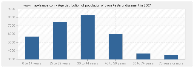 Age distribution of population of Lyon 4e Arrondissement in 2007