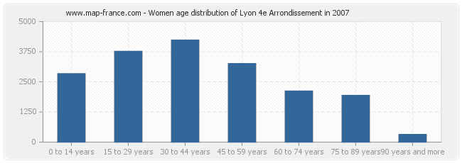 Women age distribution of Lyon 4e Arrondissement in 2007