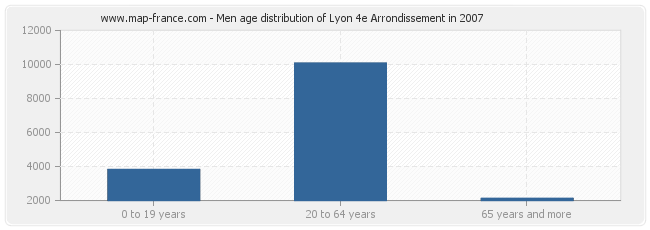 Men age distribution of Lyon 4e Arrondissement in 2007