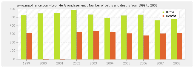 Lyon 4e Arrondissement : Number of births and deaths from 1999 to 2008