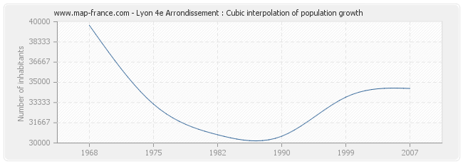 Lyon 4e Arrondissement : Cubic interpolation of population growth
