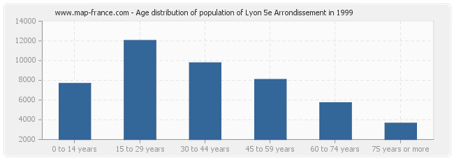 Age distribution of population of Lyon 5e Arrondissement in 1999