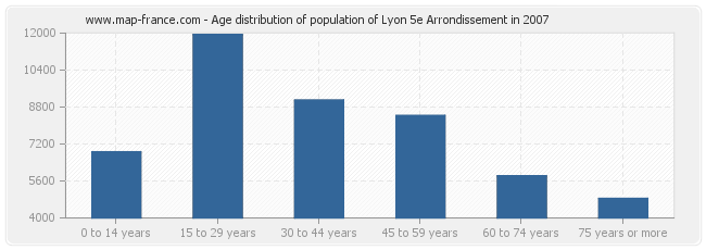 Age distribution of population of Lyon 5e Arrondissement in 2007
