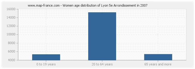 Women age distribution of Lyon 5e Arrondissement in 2007