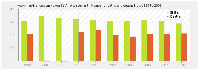 Lyon 5e Arrondissement : Number of births and deaths from 1999 to 2008