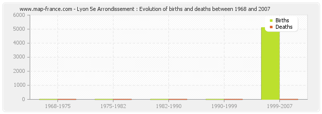 Lyon 5e Arrondissement : Evolution of births and deaths between 1968 and 2007