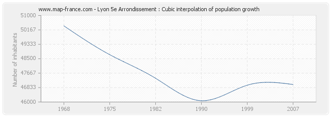 Lyon 5e Arrondissement : Cubic interpolation of population growth