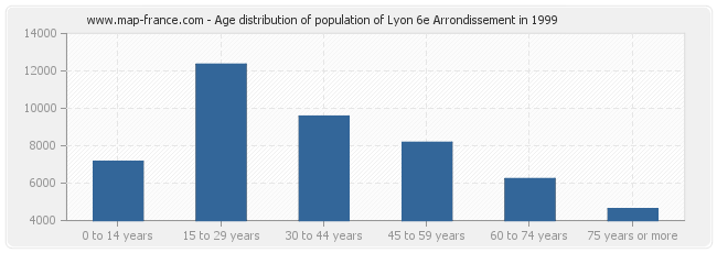 Age distribution of population of Lyon 6e Arrondissement in 1999