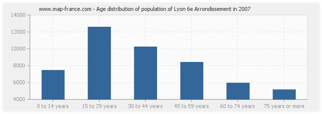 Age distribution of population of Lyon 6e Arrondissement in 2007