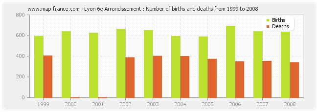 Lyon 6e Arrondissement : Number of births and deaths from 1999 to 2008