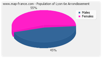 Sex distribution of population of Lyon 6e Arrondissement in 2007