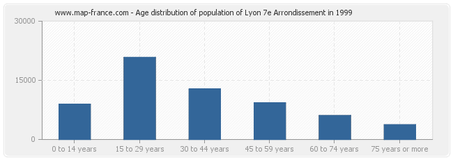Age distribution of population of Lyon 7e Arrondissement in 1999