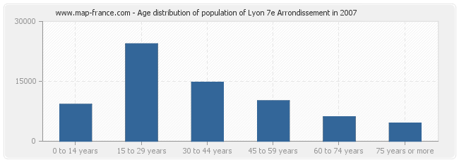 Age distribution of population of Lyon 7e Arrondissement in 2007