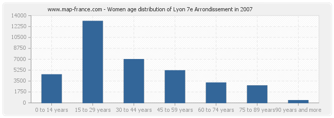 Women age distribution of Lyon 7e Arrondissement in 2007