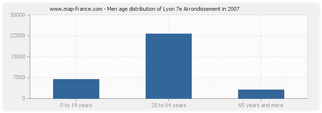 Men age distribution of Lyon 7e Arrondissement in 2007