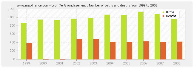 Lyon 7e Arrondissement : Number of births and deaths from 1999 to 2008