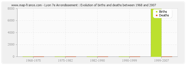 Lyon 7e Arrondissement : Evolution of births and deaths between 1968 and 2007