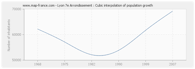 Lyon 7e Arrondissement : Cubic interpolation of population growth