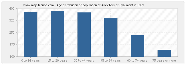 Age distribution of population of Aillevillers-et-Lyaumont in 1999