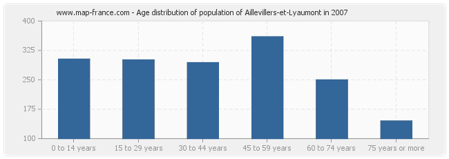Age distribution of population of Aillevillers-et-Lyaumont in 2007