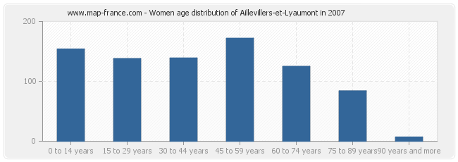 Women age distribution of Aillevillers-et-Lyaumont in 2007